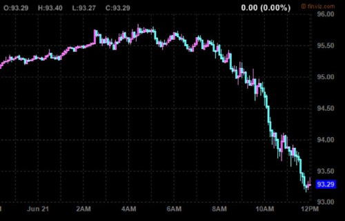 Oil Prices Are Tumbling