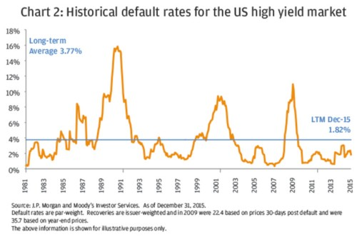 There's way fewer companies defaulting on their debt than normal