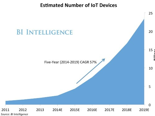 IoT Ecosystem - What is the Internet of Things?