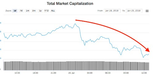 Almost every major cryptocurrency is falling