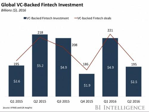 Global fintech funding has fallen dramatically