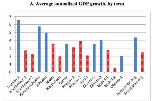3 Reasons Why The Economy Has Done Better Under Democratic Presidents