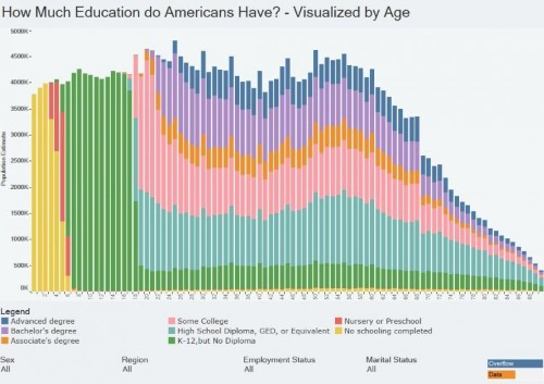 These 3 charts show some major life milestones for Americans of different ages