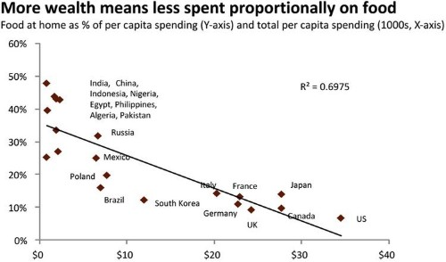 Here Are The Countries That Spend The Most On Food