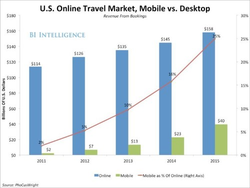 This Is How The Travel Industry Is Adapting Their Services And Strategy For Mobile