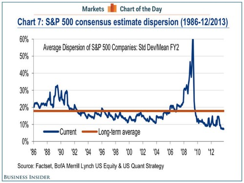 CHART OF THE DAY: We Haven't Seen Wall Street Analysts Herding Like This Since 1986