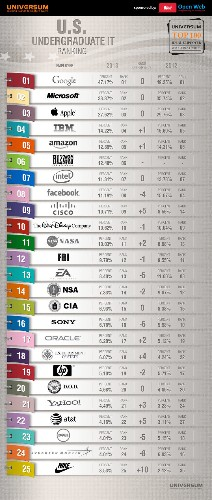 The 25 Most Desirable Employers For IT Graduates