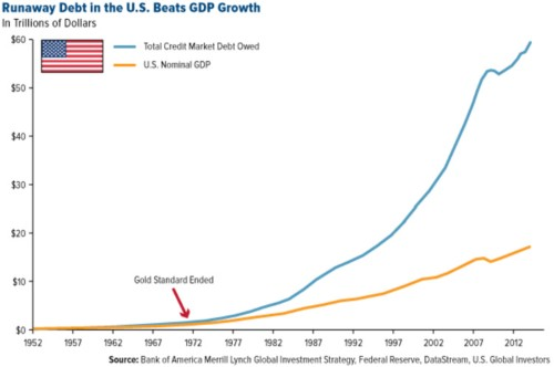 A history of the US gold standard