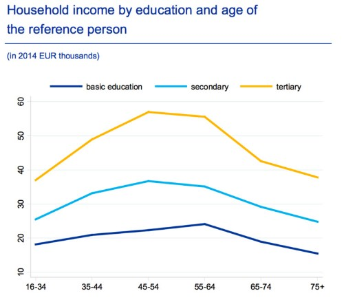 The ECB admits people in Europe are getting poorer