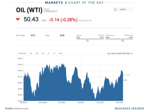 Oil could be hit hard by 3 major geopolitical risks that may be 'coming to a head in October'