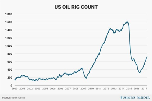 Oil-rig count rises for 18th straight week
