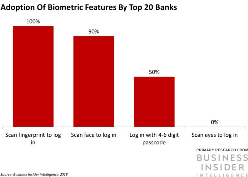 BBVA will roll out biometric-enabled digital account opening to all markets this year