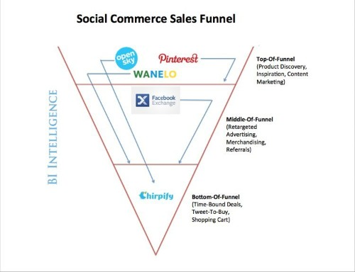Social Commerce Is About Inspiring Shoppers, Not About Getting Customers To Immediately Click And Buy