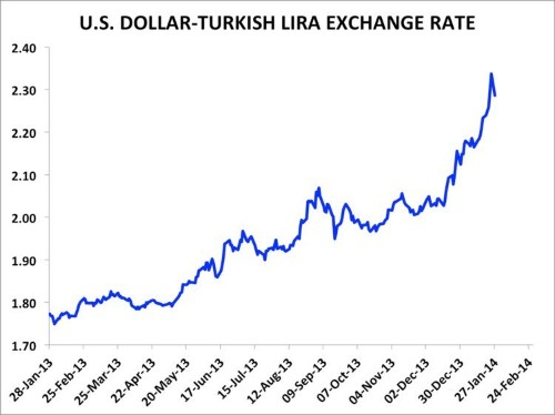 Analysts Predict HUGE Rate Hike In Turkey Today