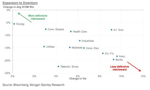Morgan Stanley studied decades of stock market history and nailed down the best areas that protect against huge portfolio losses