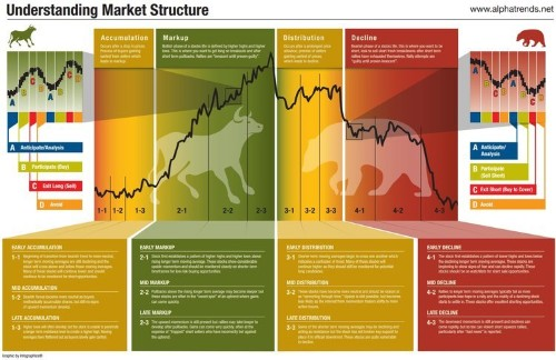 This infographic shows the best time to buy and sell stocks