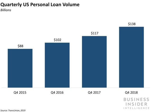 HSBC launched a digital lending platform for online personal loans