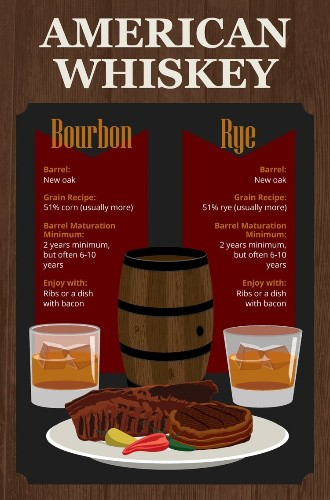 The differences between American, Scottish, and Japanese whiskey