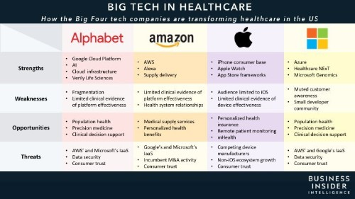 Alphabet, Amazon, Apple, and Microsoft's influence in healthcare