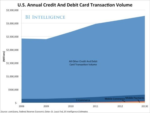Mobile Payments Are Poised To Take Off In The US
