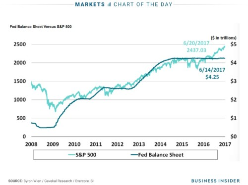 Legendary investor Byron Wien says the stock market is entering uncharted territory