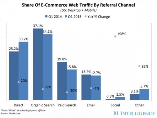It's time for retailers to start paying close attention to social media