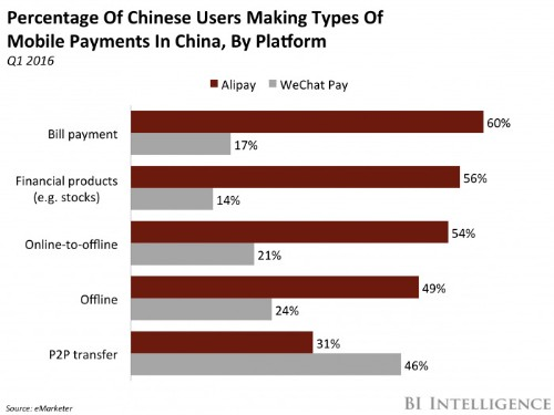 Alipay has shifted its fee structure