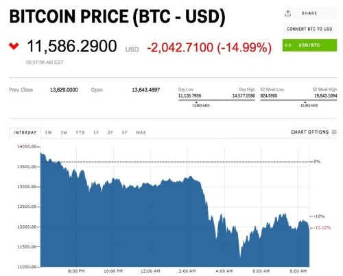 Bitcoin crashes 25% to below $11,000 during 'cryptocurrency bloodbath'