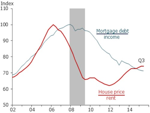 SAN FRANCISCO FED: We don't see a housing bubble forming