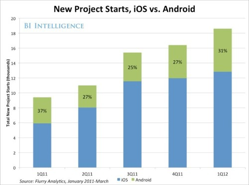 Android Users Spend Significantly Less Time On Apps