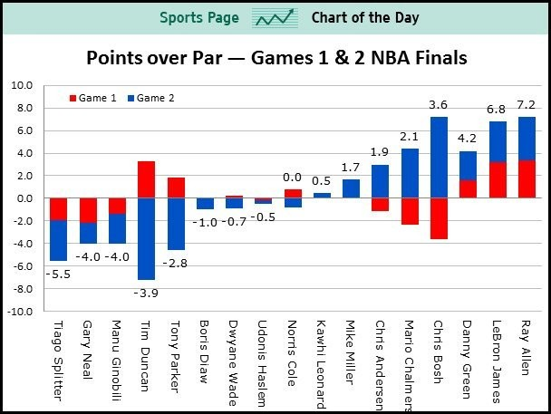 In The Finals, Allen Has Been The Best Player, But Bosh Has Been The Most Important