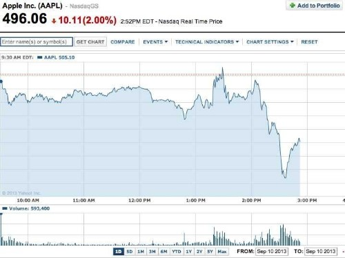 APPLE FALLS AFTER ANNOUNCING CHEAP IPHONE THAT IS TOO EXPENSIVE