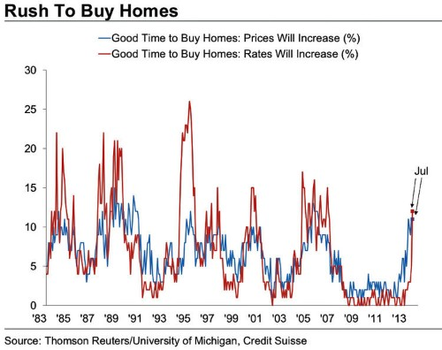CREDIT SUISSE: 'Rising Mortgage Rates Have Done Nothing To Slow Down Momentum In Home Buying'