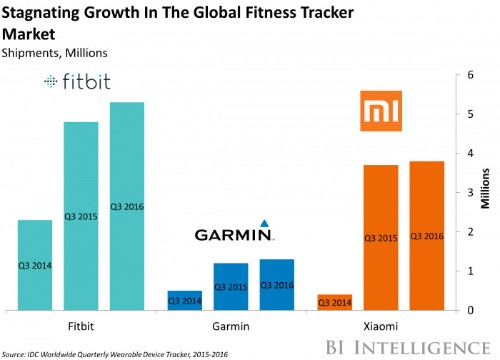 Fitbit's app hits No. 1 on the App Store