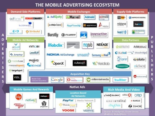 How A Wave Of Deals Has Created A New Mobile Advertising Ecosystem