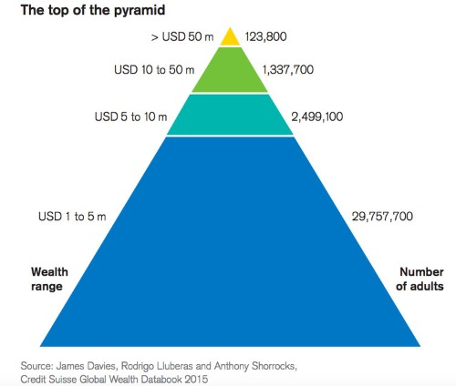A major investment bank just broke down the world's astonishing, warped distribution of wealth