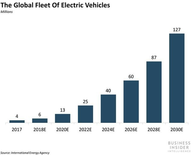 Volvo, Ford, Toyota release electric vehicles to compete in the market - Business Insider
