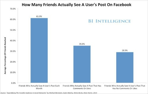 How Many Of Your Friends See Your Facebook Posts? The Debate's Over, It's 35%