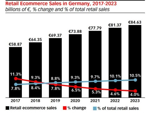 Global Ecommerce 2019: Germany - Report from eMarketer - Business Insider