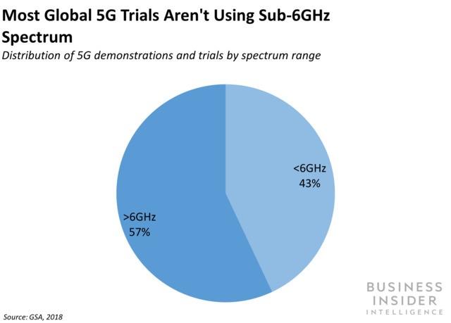 MediaTek's new 5G SoC opens the door for cheaper 5G devices