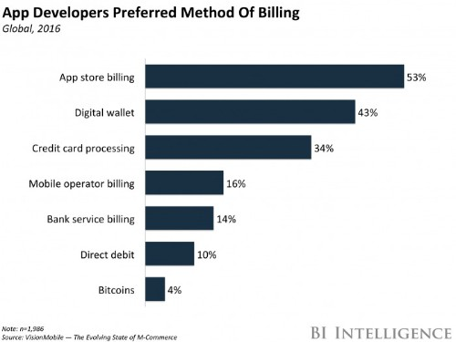 App developers prefer a smooth user experience over cost for mobile commerce