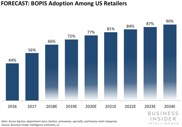 THE OMNICHANNEL FULFILLMENT REPORT: Why the death of brick-and-mortar has been greatly exaggerated