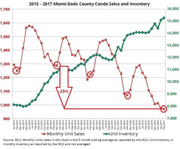 Miami's condo market is in bad shape