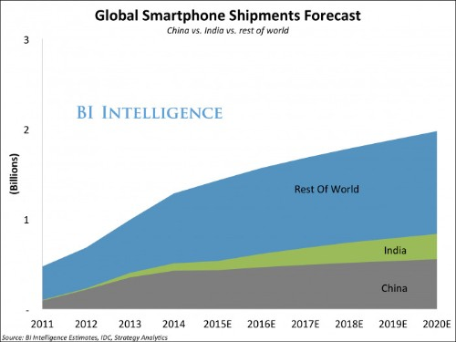Slow growth leads premium smartphone vendors to cut costs