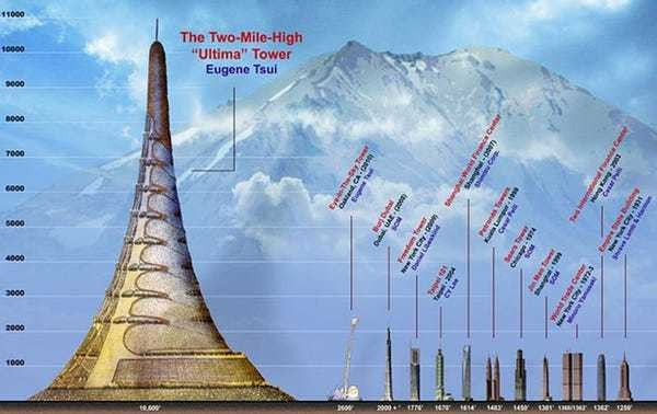 This visionary mega-tower was modeled after African termite mounds — but San Fransisco n... - Business Insider