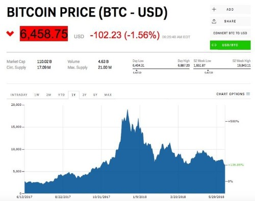 Bitcoin is slipping after a study found signs its 2017 bull run was driven by market manipulation