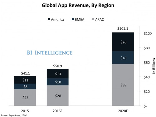 Big data is the key to the app market reaching $100 billion in 2020