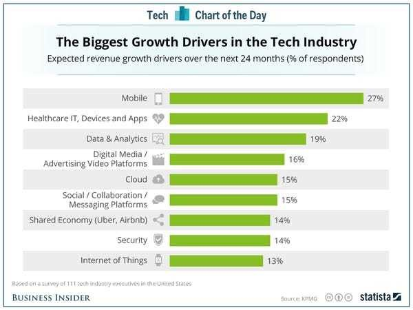 Here's what tech industry execs are most excited about - Business Insider