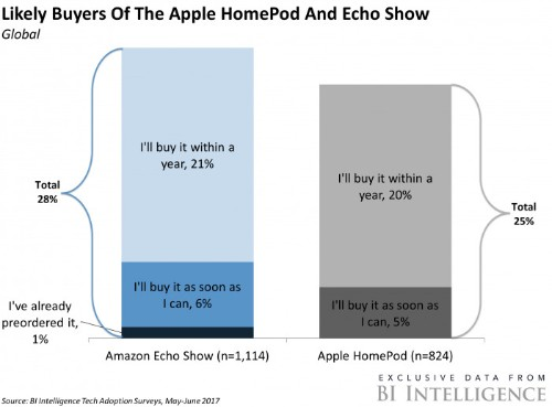 The smart speaker space is heating up