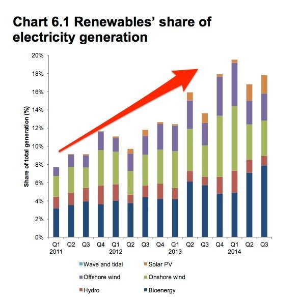 Britain's Renewable Energy Sector Is Surging